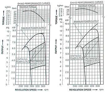 eh-41_wykres