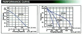 ptv101_ptx201-301-401_wykres